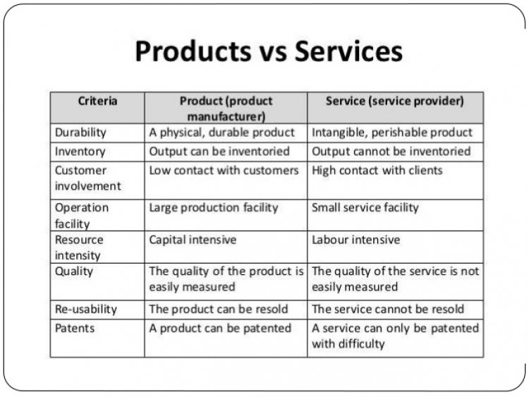 What's the difference between Software as a Service and Software as a Product?